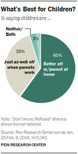 pie chart: what's best for children